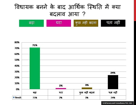 urid survey report about MLA