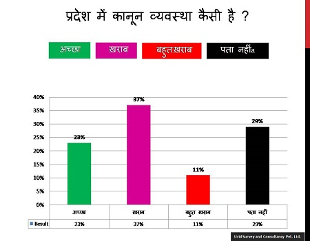 urid survey report about 2017 election in up